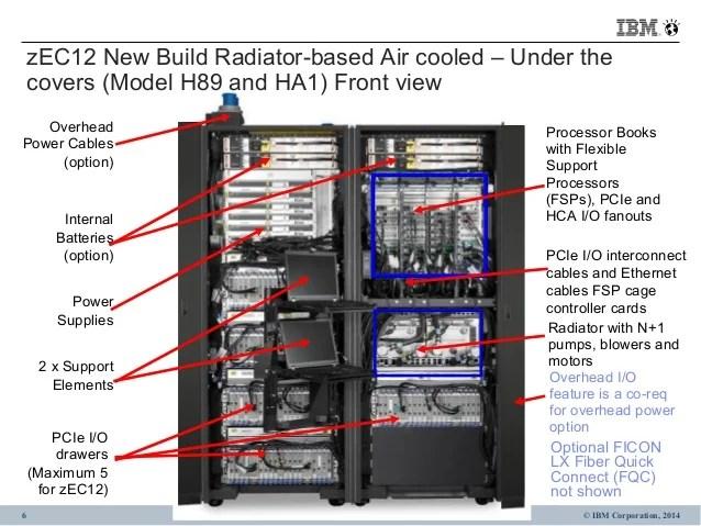 Viso geral do hardware do servidor System z e Linux on z