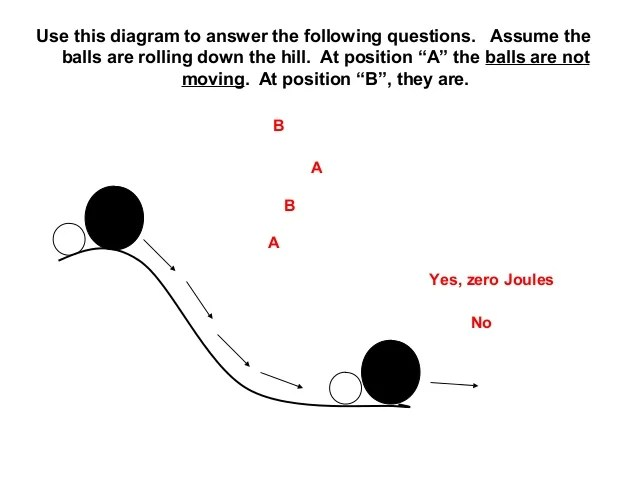 physics energy flow diagram dichotomous key conservation of notes