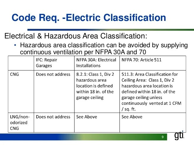 code req electric classification electrical also gas technology institute  et environmental cng lpg garage maintena rh slideshare