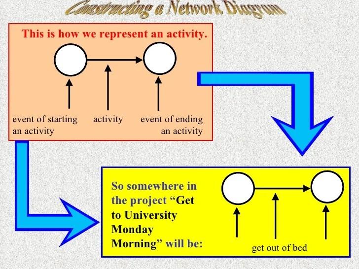Constructing A Network Diagram Constructing A Network Diagram