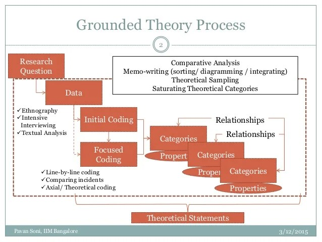Constructing Grounded Theory Kathy Charmaz 2006