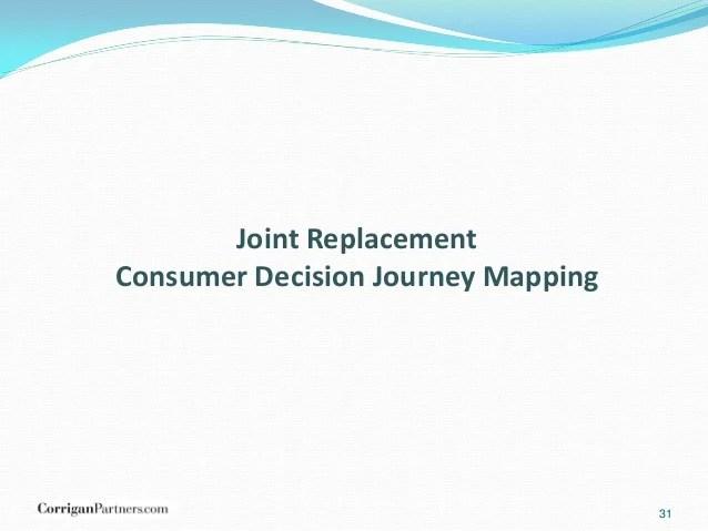 Consumer Decision Journey Map