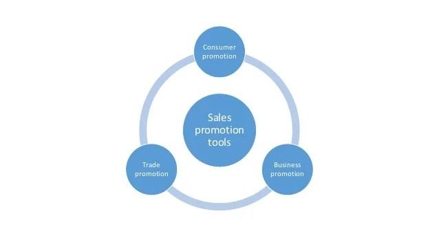 sales promotion definition