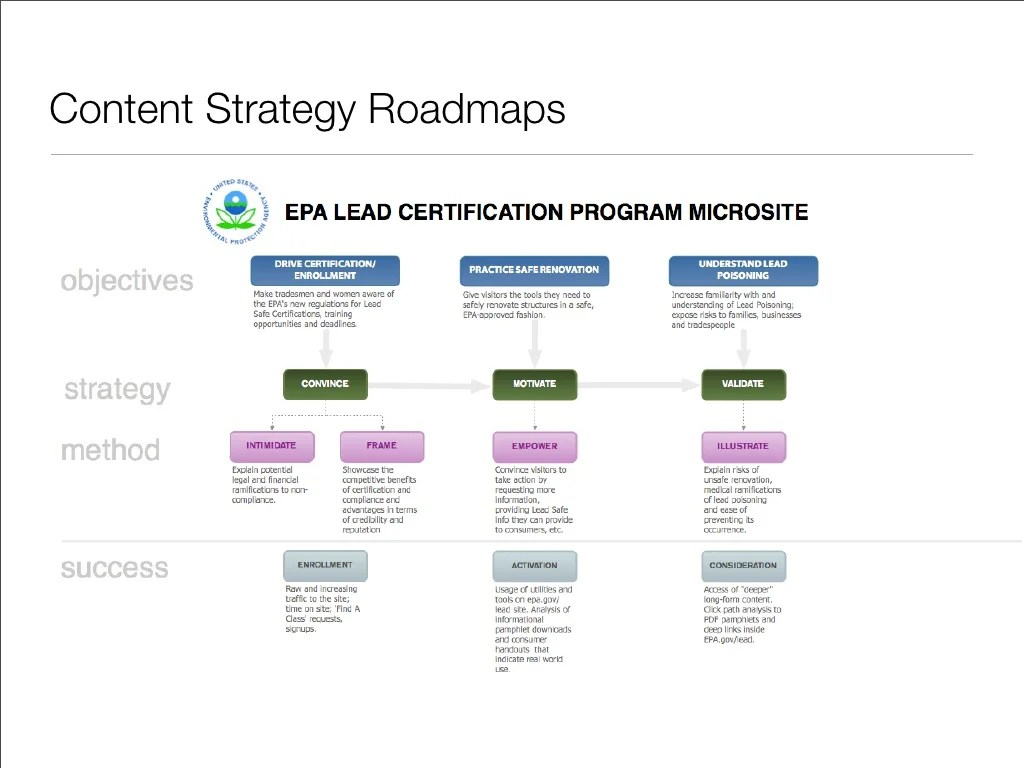 Content Strategy Roadmaps