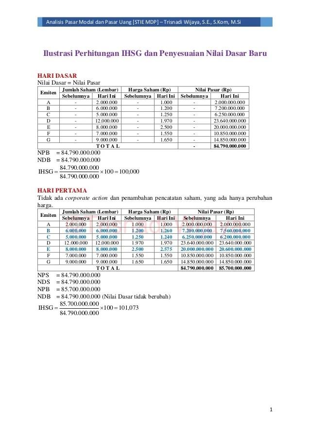 Contoh Soal Indeks Harga : contoh, indeks, harga, Contoh, Indeks, Harga, Saham, Individual, Berbagi, Cute766