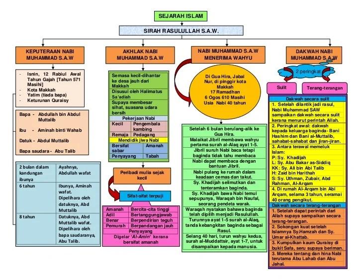 Nota Peta Minda Sejarah T2