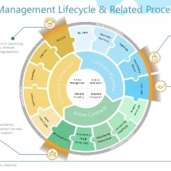 Saas Architecture Diagram Yamaha Mio 125 Wiring Contract Management With Sharepoint And Office365