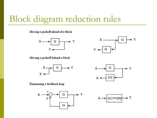 block diagram to signal flow graph 99 jeep cherokee sport radio wiring control chap3