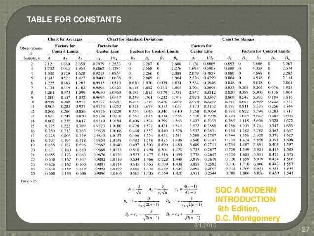 Constants also control chart for variables rh slideshare