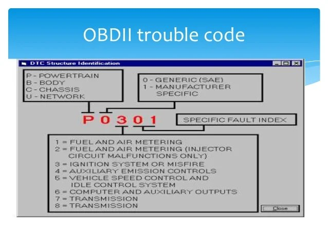 Can Bus Decoder Controller Area Network Can Bus Is A Vehicle Bus
