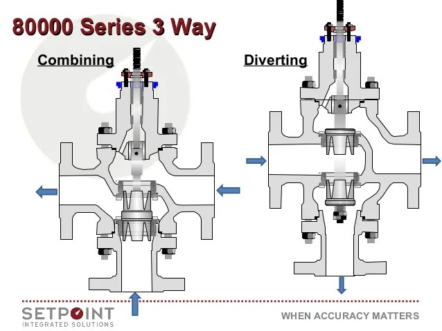 3 way switch valve