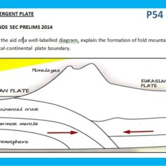 Diagram Of Fold Mountains Formation Hayman Reese Brake Controller Wiring Convergent Boundaries P54 Q8