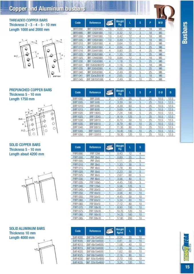 Modern Belden Wire Size And Ampacity Photos - Schematic Diagram ...