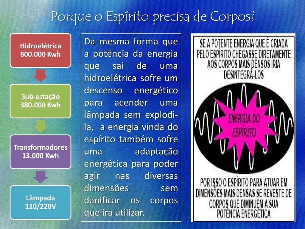 OS SETE CORPOS OU NÍVEIS DE CONSCIÊNCIA Corpos Materiais  Corpo Físico  Corpos Espirituais  Corpo Etérico  Corpo Astral  M...