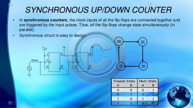 Circuit Up Down Decade Counter Design And Applications Digital Logic
