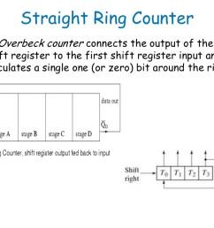 ring counter diagram [ 1024 x 768 Pixel ]
