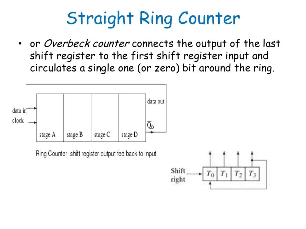 medium resolution of ring counter diagram