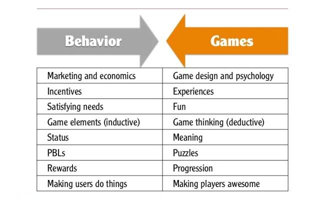 Behavior Gamesmarketing And Economics Game