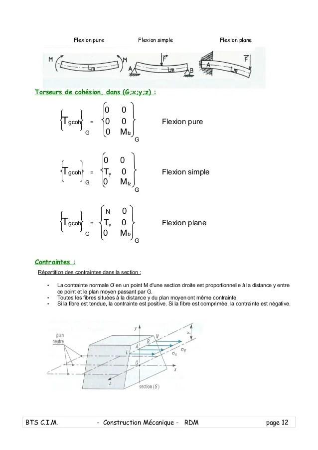 COURS RDM FLEXION SIMPLE PDF