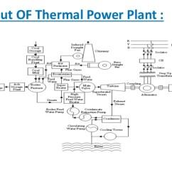Emg Wiring Diagram Mg Zr Thermal Power Plant Block – Readingrat.net