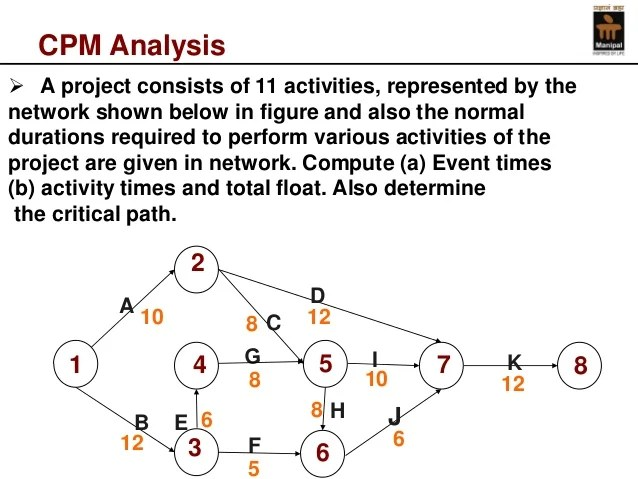 Cpm analysis also critical path method rh slideshare