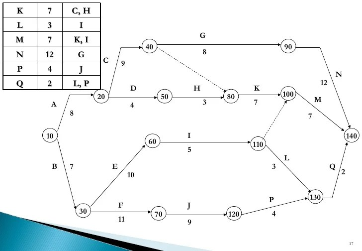 Cpm & Network Diagrams