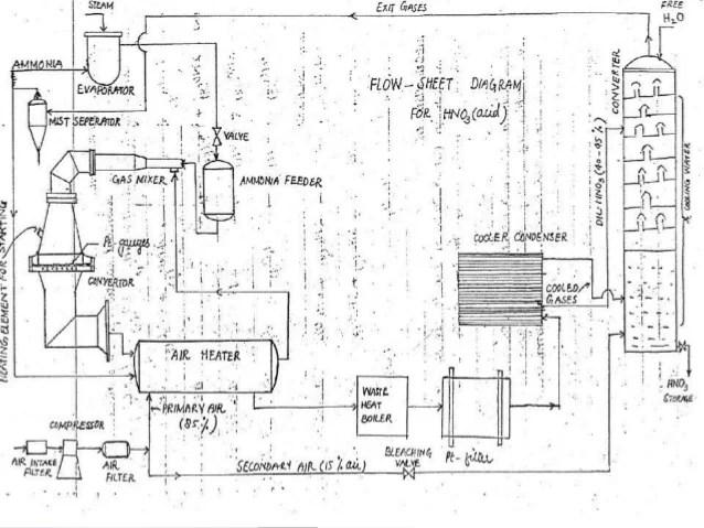 process flow diagram of nitric acid