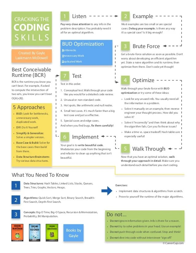 Cracking The Interview Skills Coding Soft Skills
