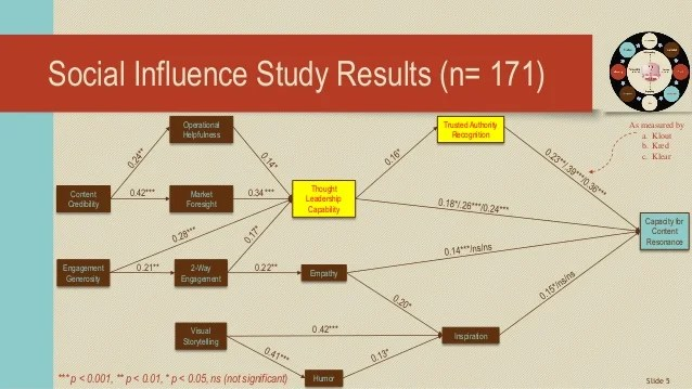 Developing Thought Leadership Through Influence Outreach