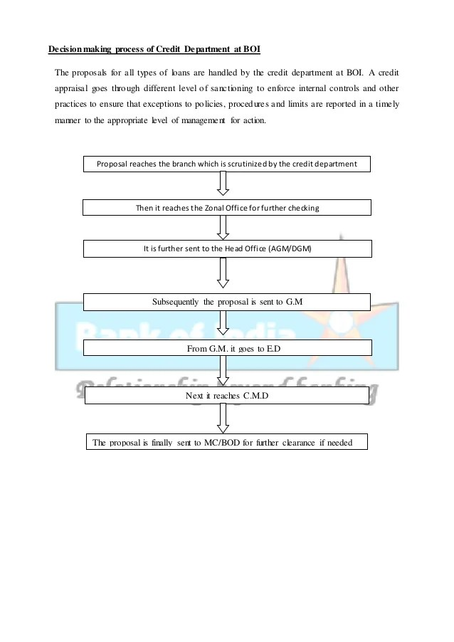 Credit appraisal process at boi