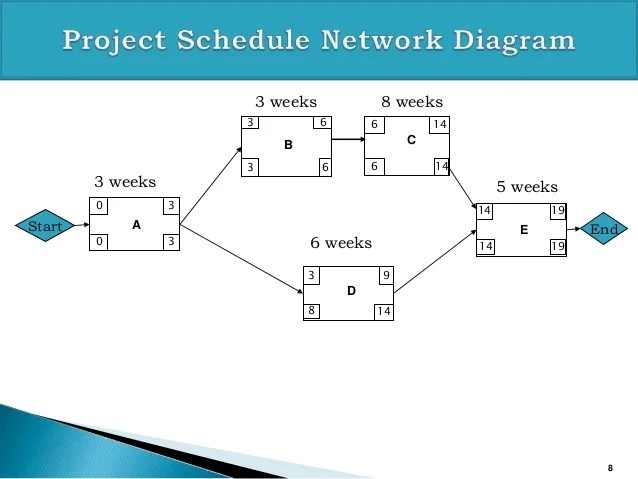 Critical Path Analysis For Pmp Exam