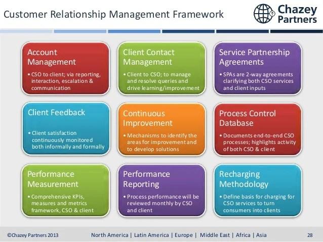 Customer Relationship Managment CRM presentation for shared service