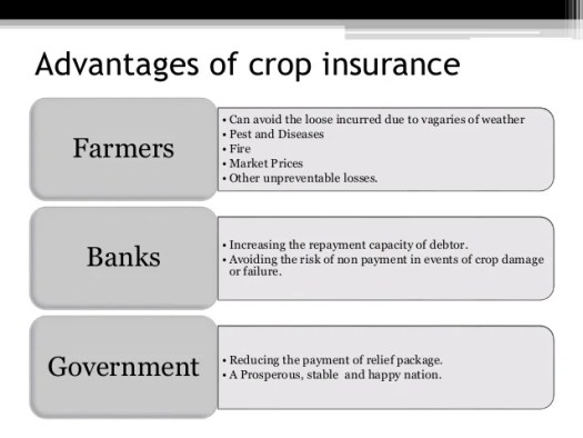 Image result for crop insurance india