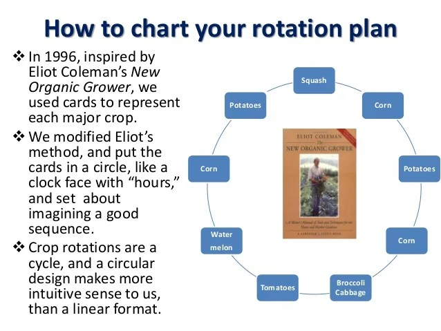 how to chart your rotation also crop rotations for vegetables and cover crops pam dawling rh slideshare