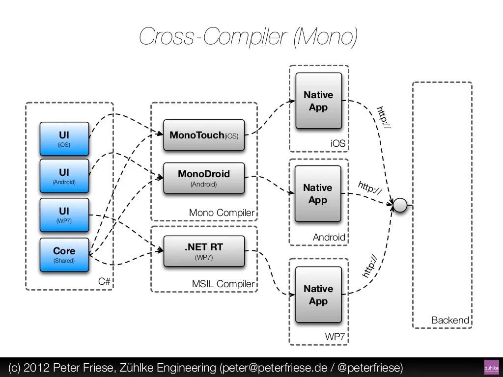 Cross-Compiler (Mono) Native App http