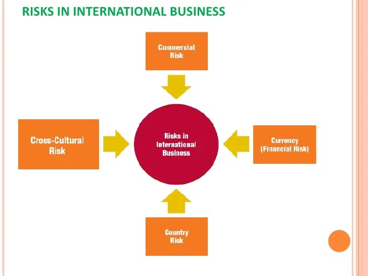 cbr   risks in international business also cross cultural communication world rh slideshare