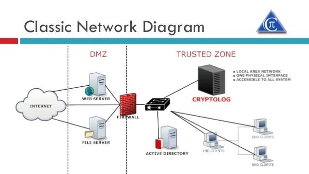 Crypt Tech Technical Presales