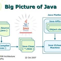 Jvm Architecture Diagram 2004 Kia Sedona Fuel Pump Wiring Cs6270 Virtual Machines Java Machine And Apis Serializability 3 The