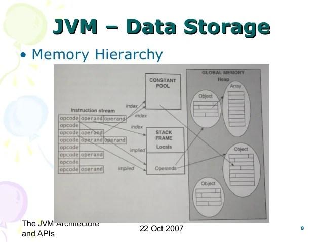 jvm architecture diagram easy to sentences cs6270 virtual machines java machine and apis structure 8 the