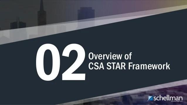 The CSA STAR Program: Certification & Attestation