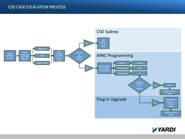 also csd escalation flowchart rh slideshare