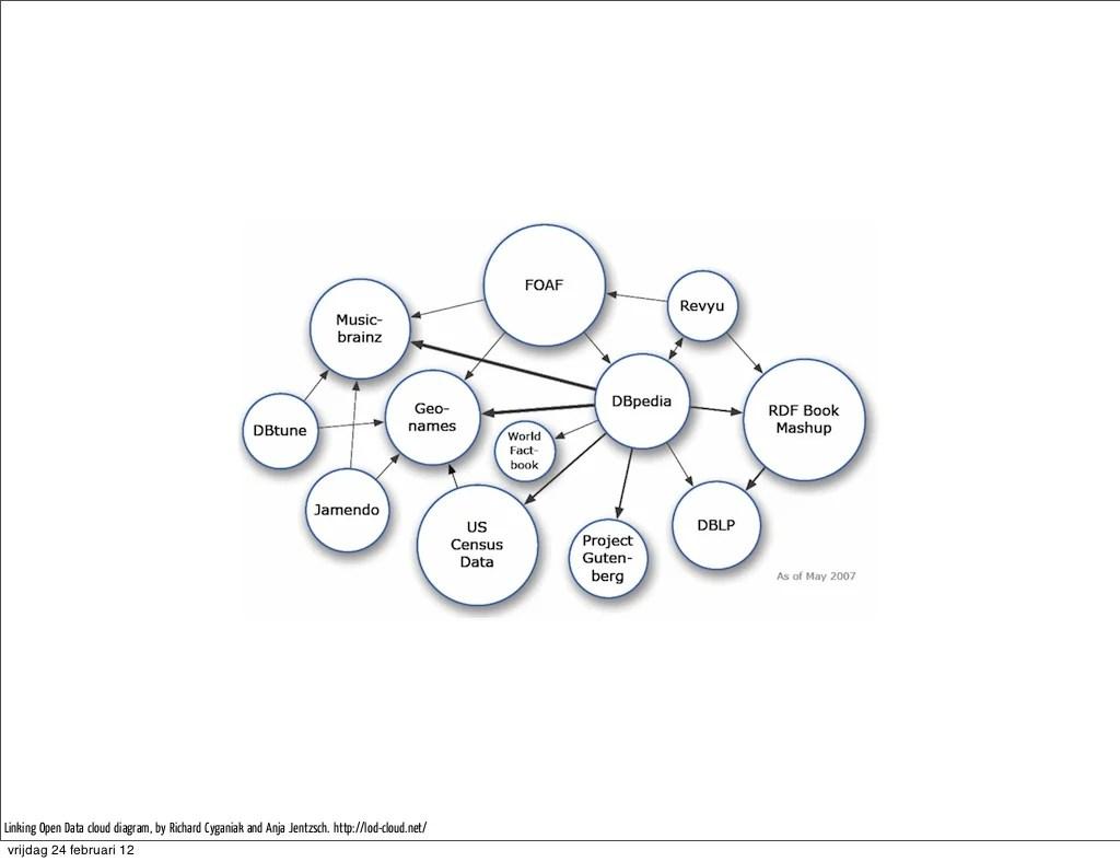 Linking Open Data Cloud Diagram