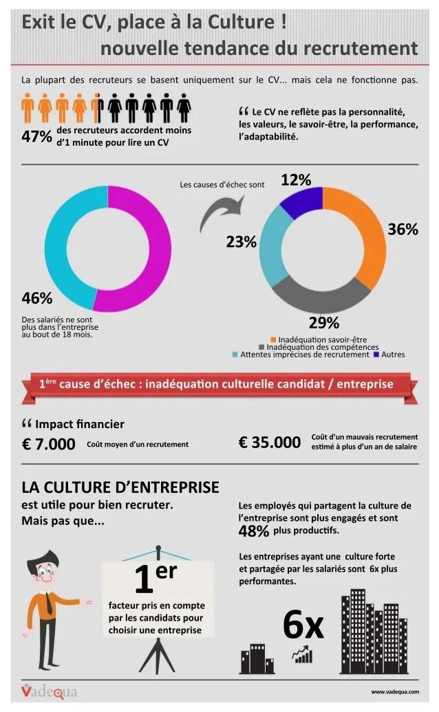 Culture Entreprise Infographie