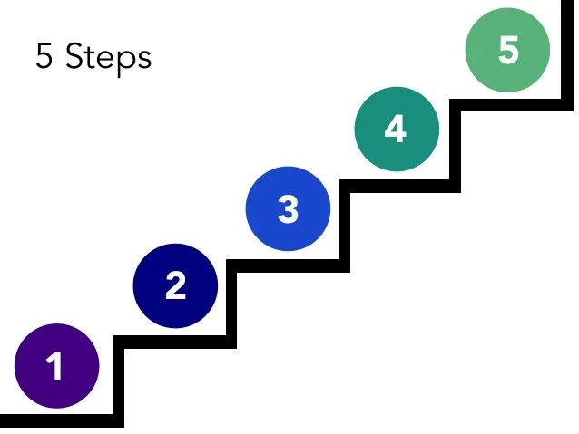 Sustainable Staff Development  5 Steps To Create A
