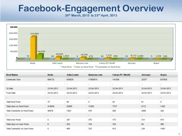 All you need is to break this task down into simple steps that include: Sample Social Media Analysis Report