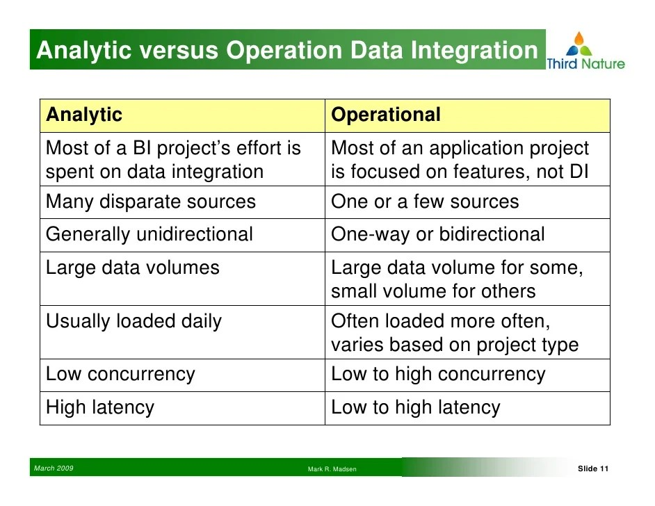 How to Use the Right Tools for Operational Data Integration