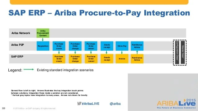 The Power of SAP and Ariba Solution Integration - Current and Future