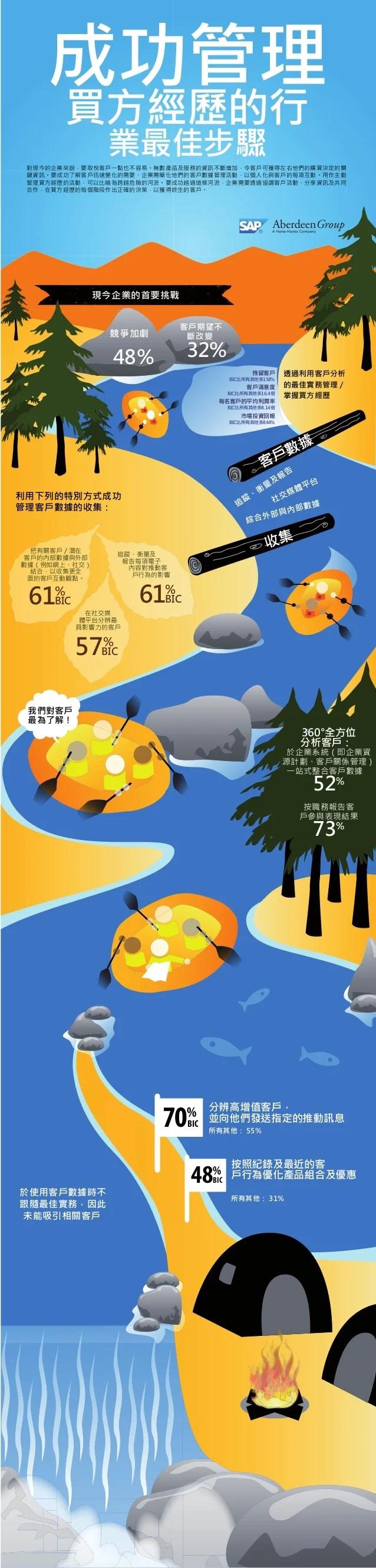 Customer Analytics Infographic (Traditional Chinese)