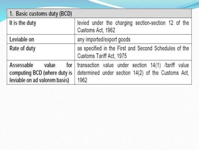 Customs Duty Classification