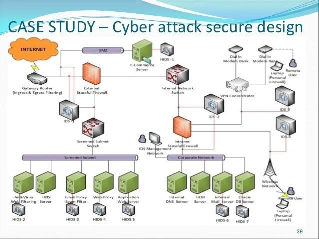 dmz architecture diagram renault megane scenic radio wiring cybersecurity concepts & defense best practises